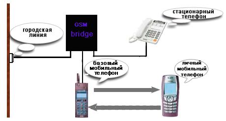 gsm сигнал на телефоне что это